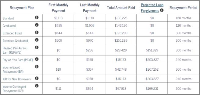 student loan repayment $0